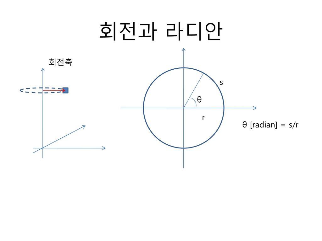 회전과 라디안 회전축 s θ r θ [radian] = s/r
